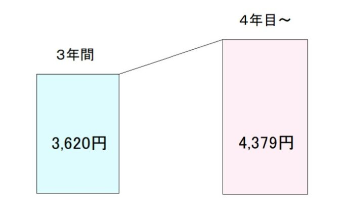 so-net4年目以降