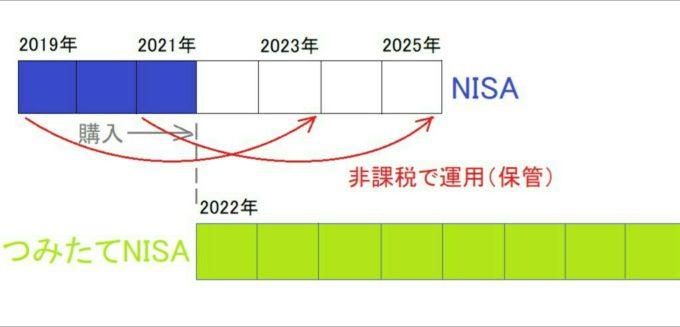 NISAから変更
