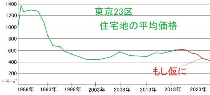 東京の地価